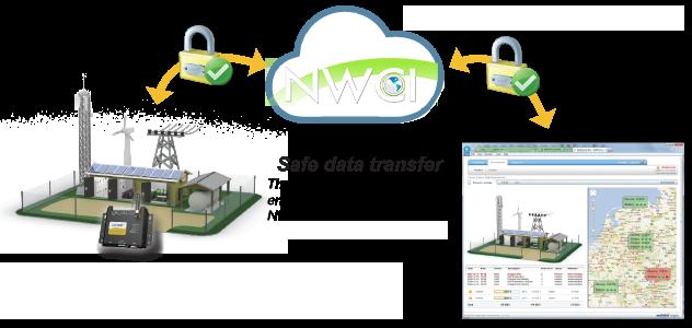 NWCI Cloud Network